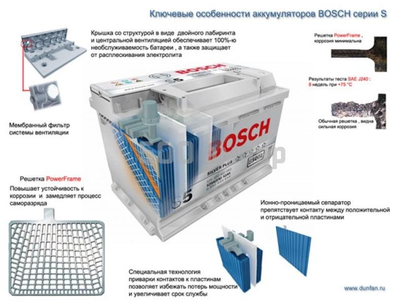 Аккумулятор Bosch S4 022 45Ah 330A (+-) высокий корпус (545 157 033) 9950